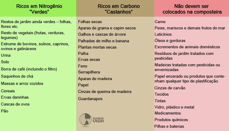 Tabela resíduos compostagem