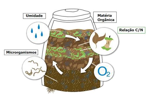 Variáveis na compostagem