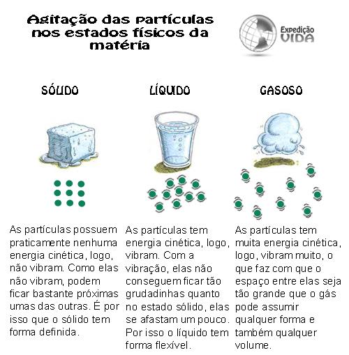 Expedição Vida - agitação das partículas estados físicos da matéria